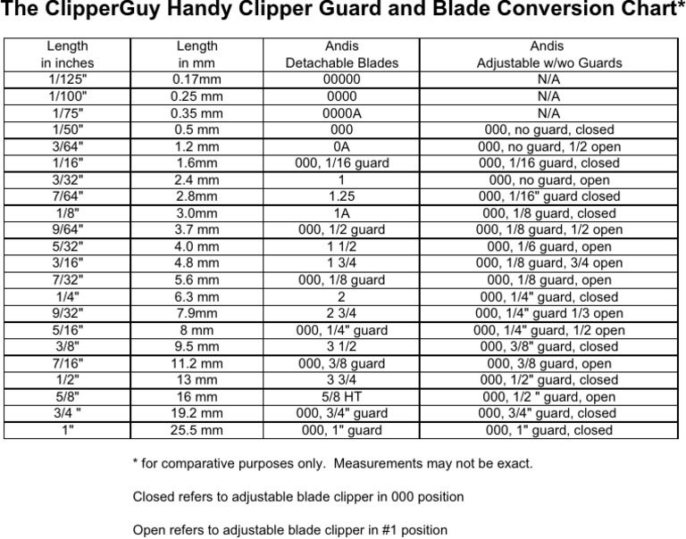 Image Result For Andis Clipper Blades Chart Andis Clippers Hair Clippers Clipper Blades
