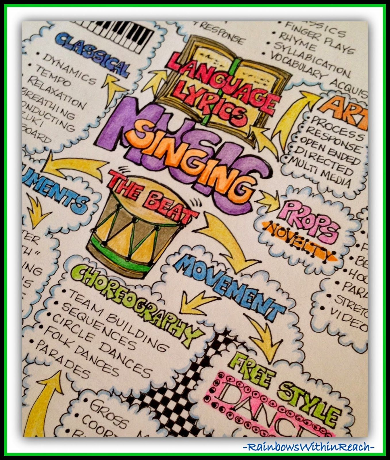 Mind Mapping Making Music In Early Childhood With Debbie Clement Mind Map Art Mind Map Sketch Book