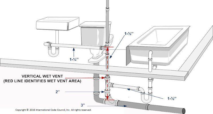 pin wet stack vent plumbing diagram on pinterest