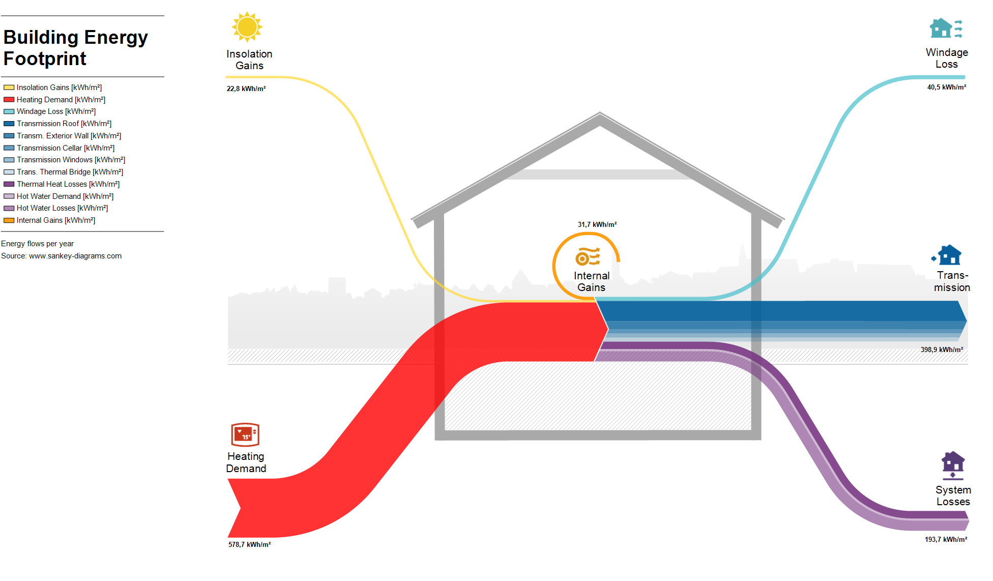 small resolution of sankey diagram showing input and losses through building envelope