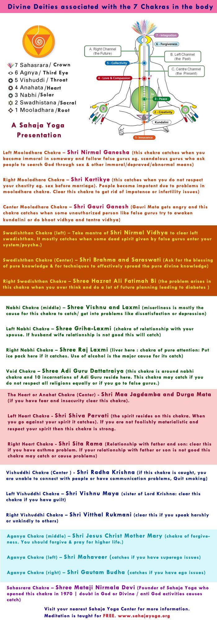 Deities Associated With The 7 Chakras In The Body Divine Deities At A Glance Sahaja Yoga Chakra Healing Music Chakra Yoga