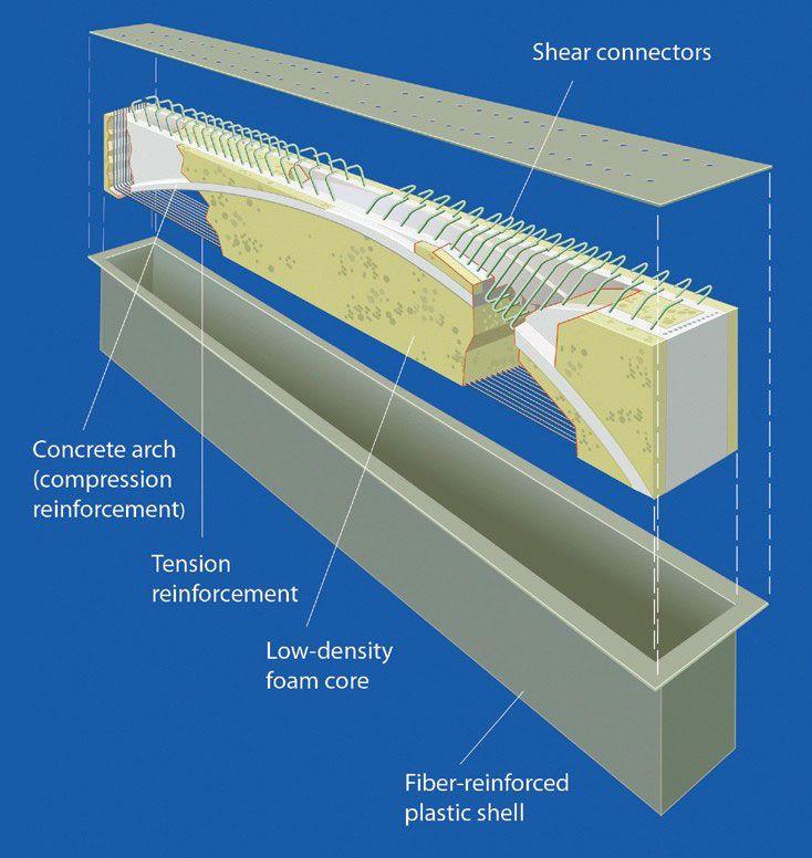 Steel Buildings Analysis And Design Scribd