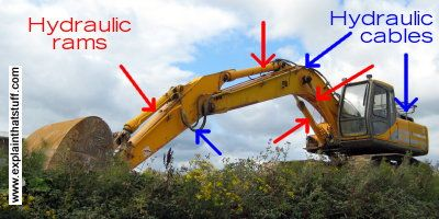 3rd grade Physical Science - Hydraulic rams on a digger