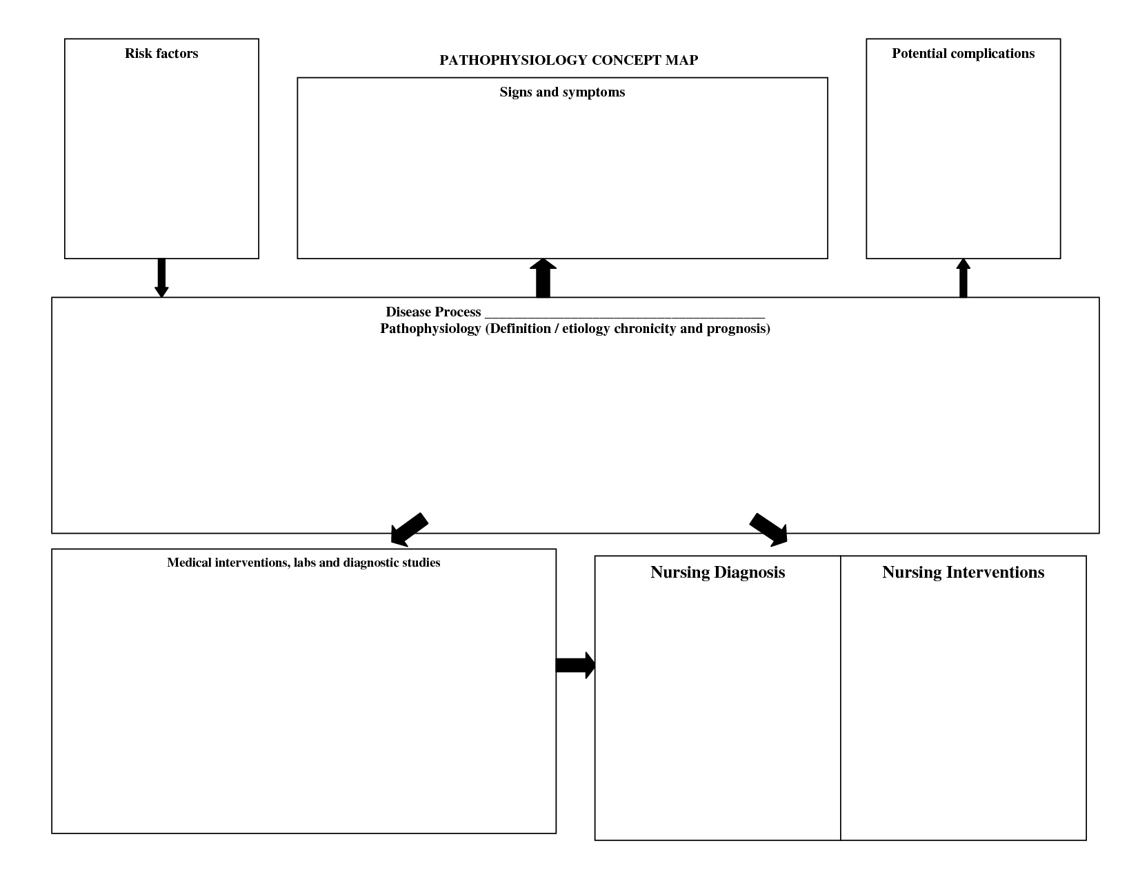 blank concept map nursing - Google Search … | patho | Pinte…