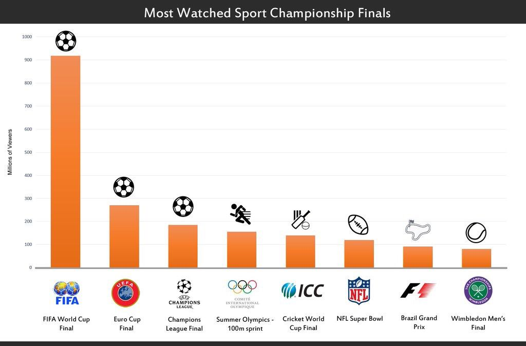 Super Bowl Had A Huge Audience And Advertisers Had To Pay 5m For A 30 Sec Tv Commercials But The Most Watched Sports Champ Cool Watches Super Bowl Sport Event