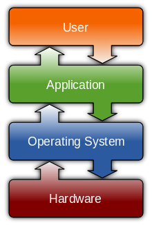 8b05bb8f5faffa4c2e56fba812bebc48 - Explain The Difference Between System Software And Application Software