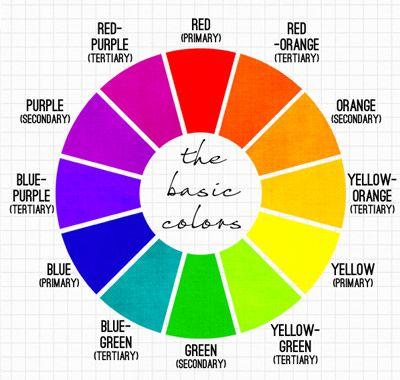 Roda warna dasar yang menjelaskan hubungan warna primer sekunder roda warna dasar yang menjelaskan hubungan warna primer sekunder dan tersier ccuart Images