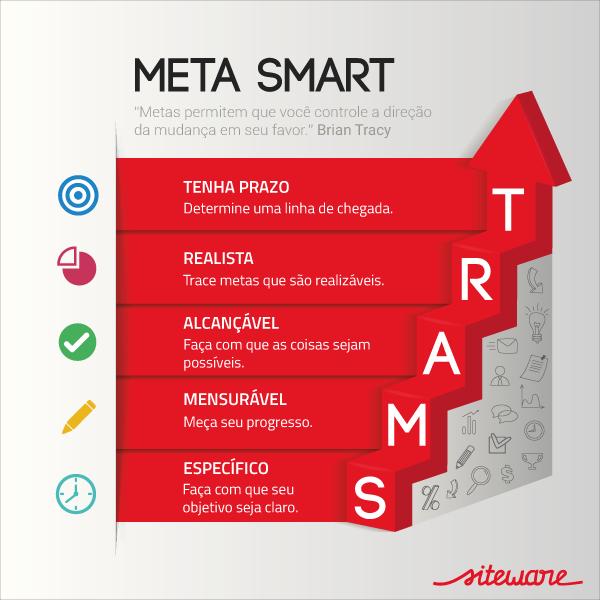 O que é uma meta SMART?