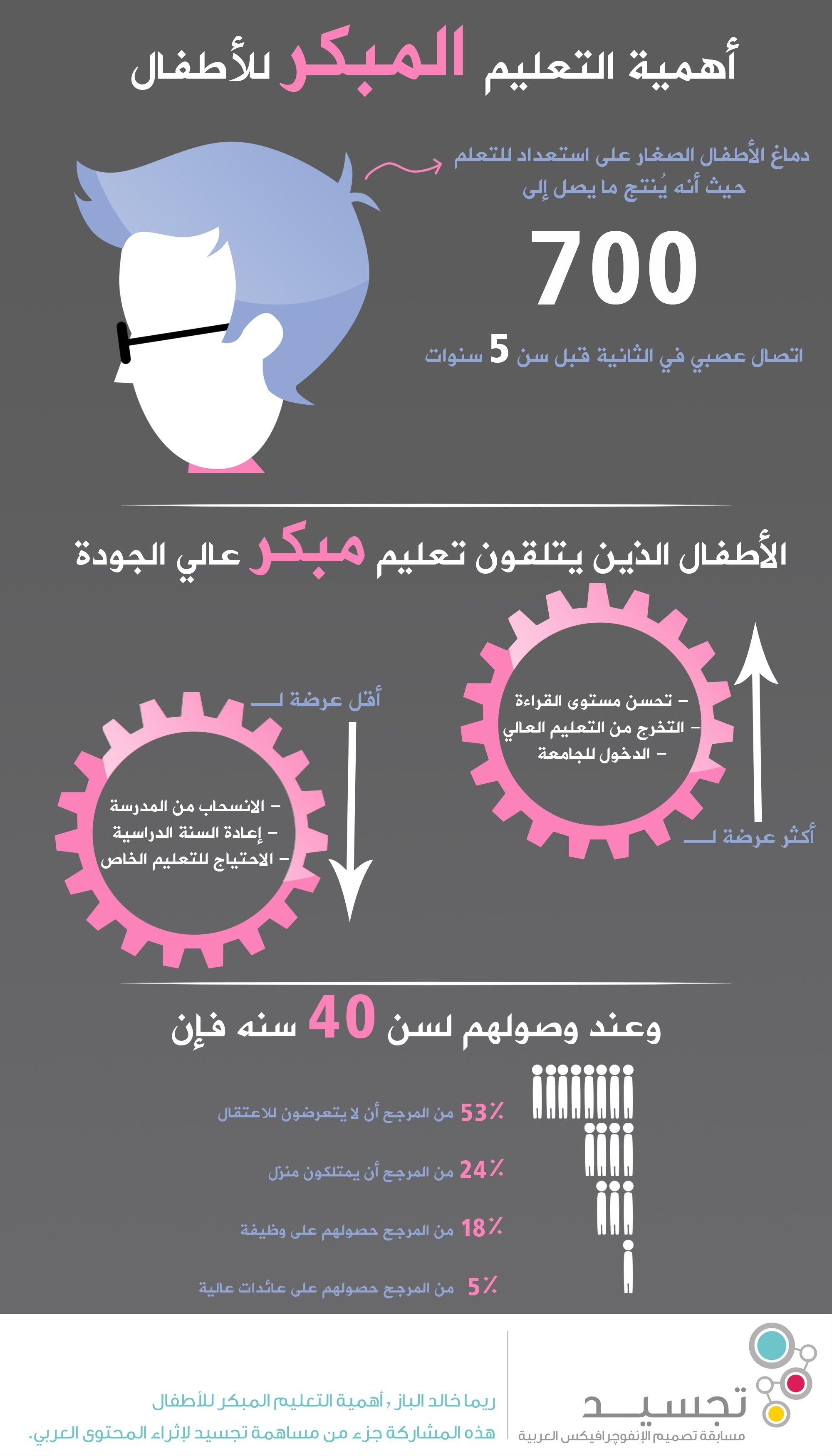 ن انفوجرافيك رسم معلوماتي أهمية التعليم المبكر للأطفال Baby Education Kids Education Parenting Education