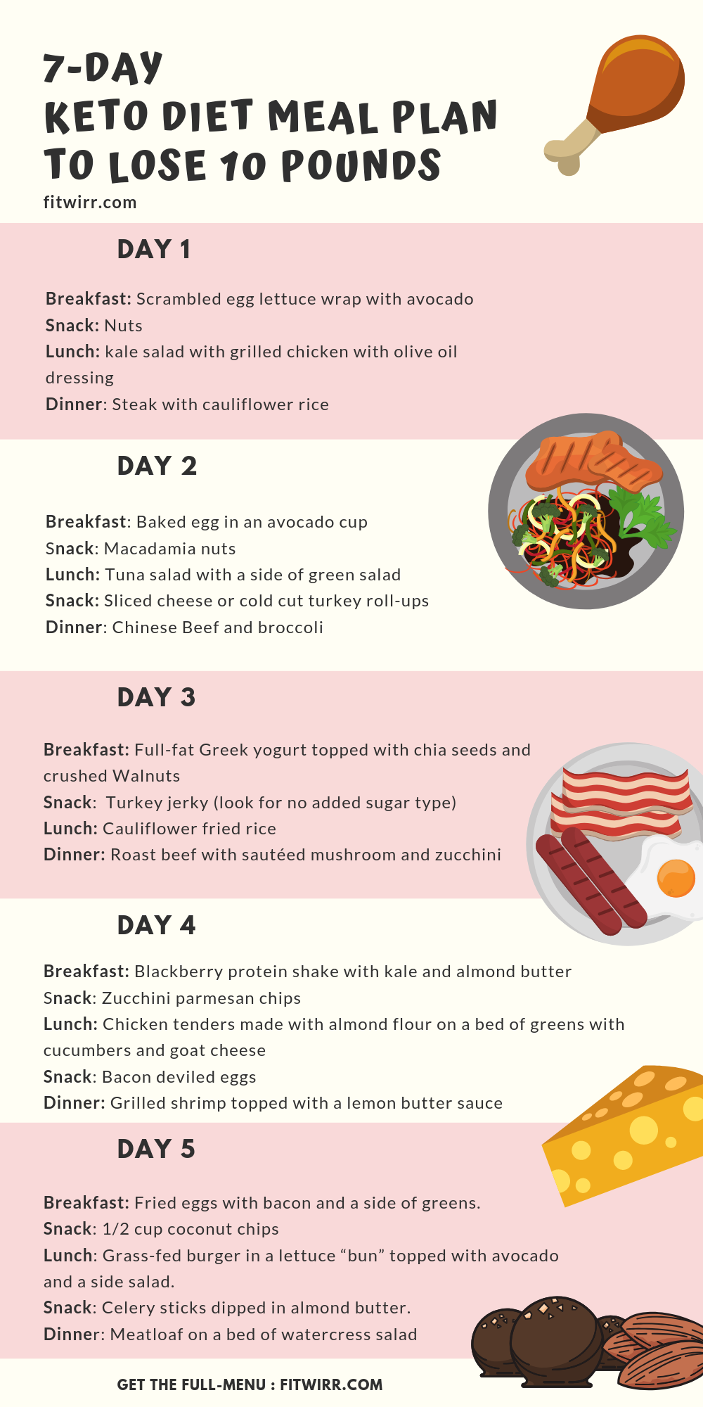 Keto Diet Menu 7Day Keto Meal Plan for Beginners to Lose