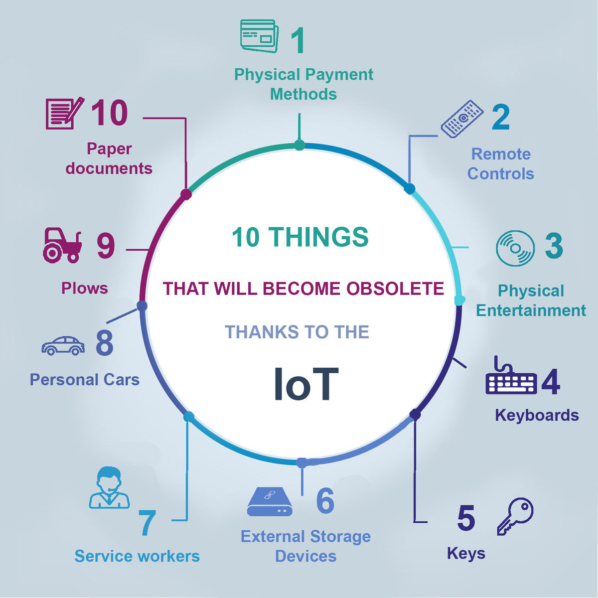 10 Things That Will Obsolete; Thks to IoT buff.ly