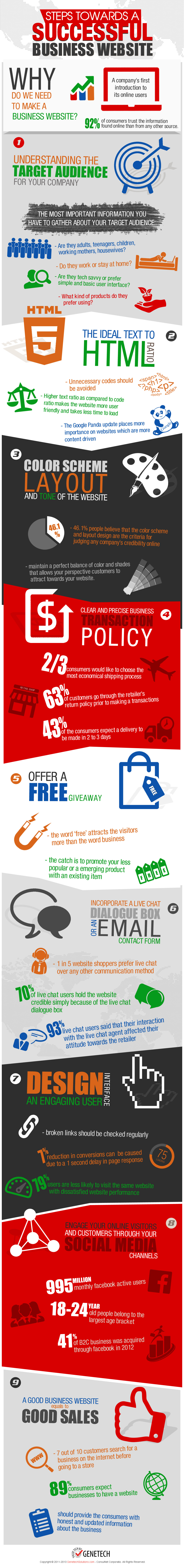 How To Build A Successful Business Website Infographic Create Business Website Business Website Business Infographic