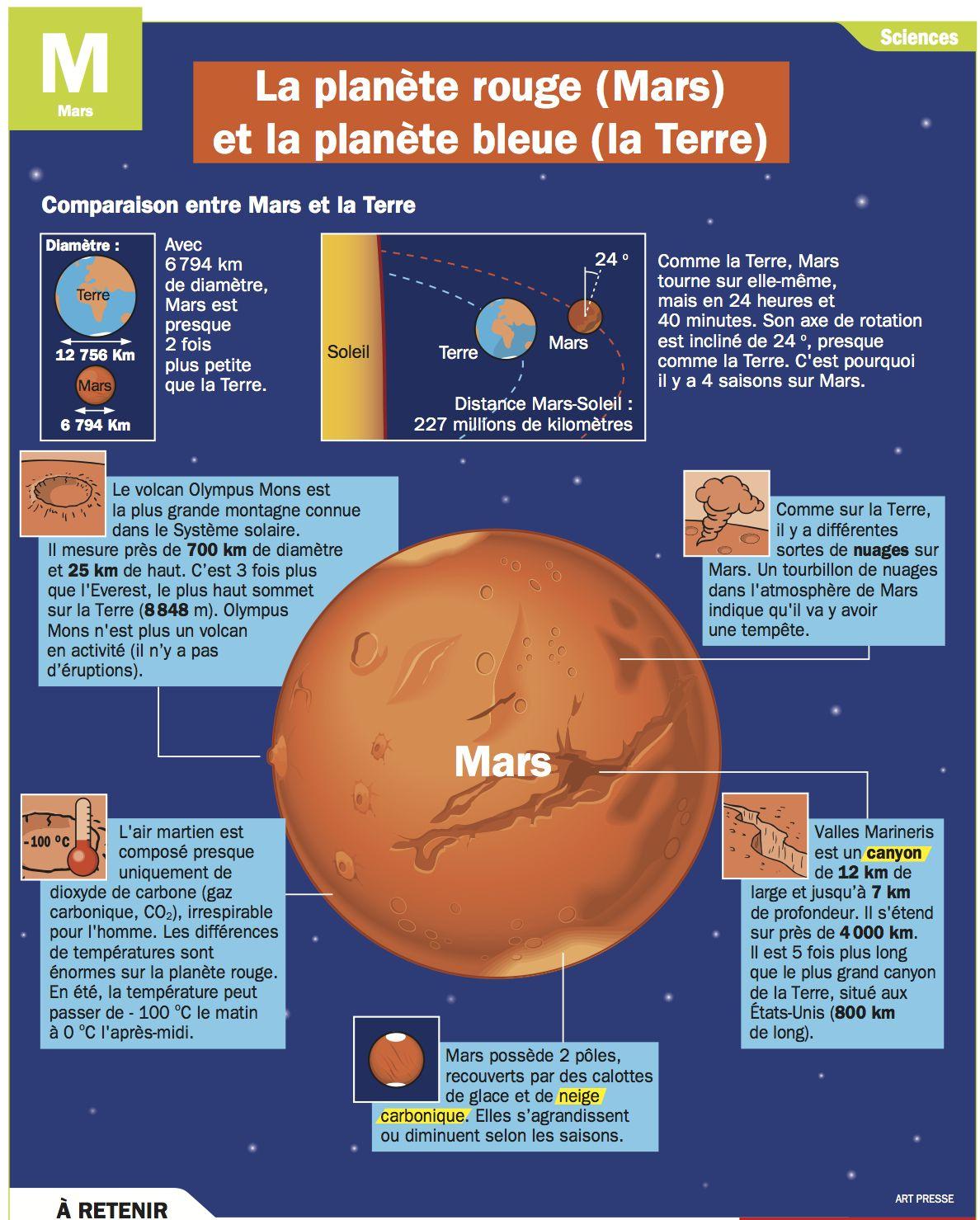 Fabuleux La planète rouge (Mars) et la planète bleue (la Terre) | Science  WK41