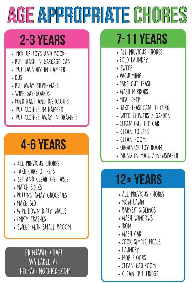 Age appropriate chores age appropriate chores child development age appropriate chores nvjuhfo Choice Image