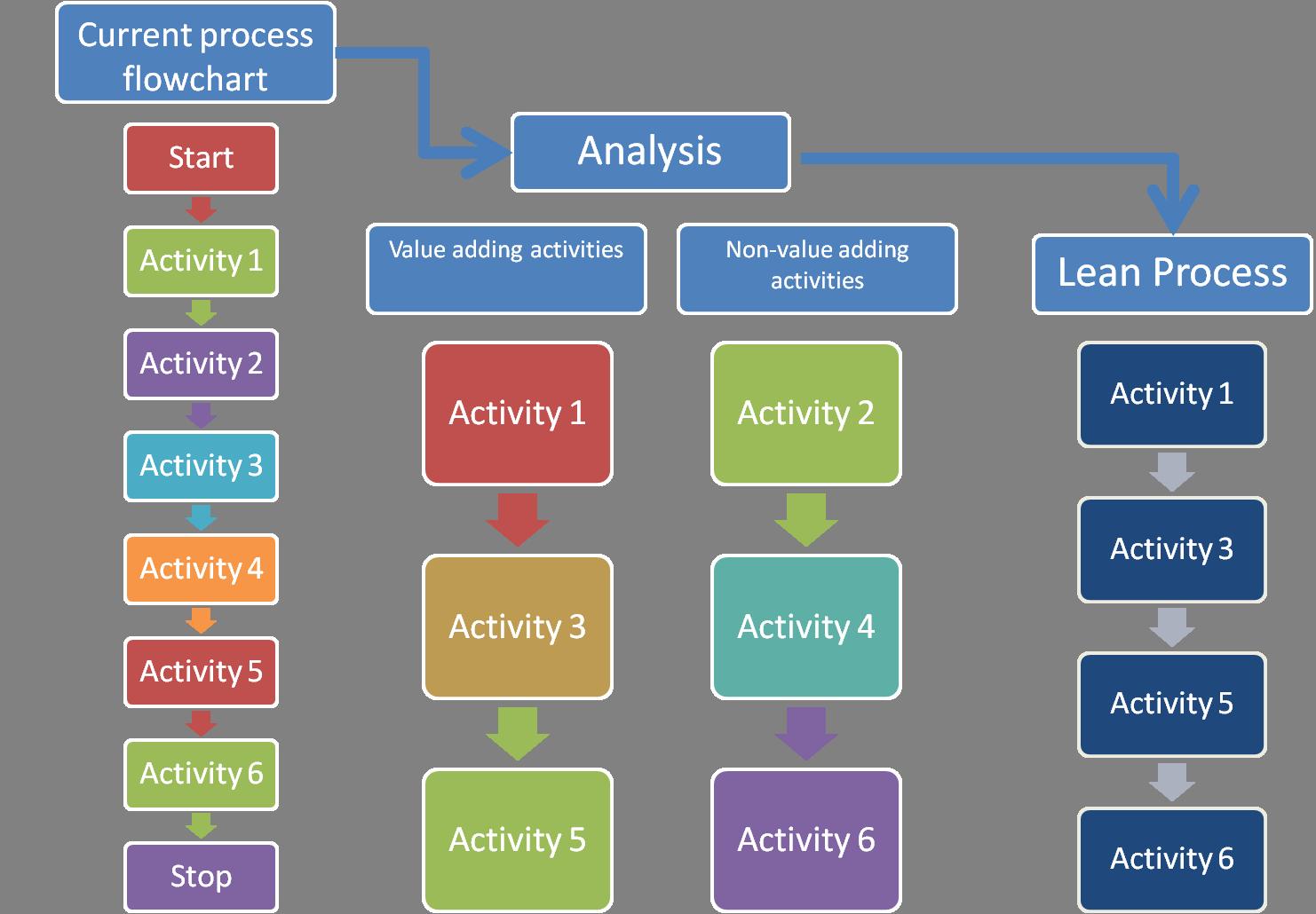 Lean Process | Lean Manufacturing | Pinterest