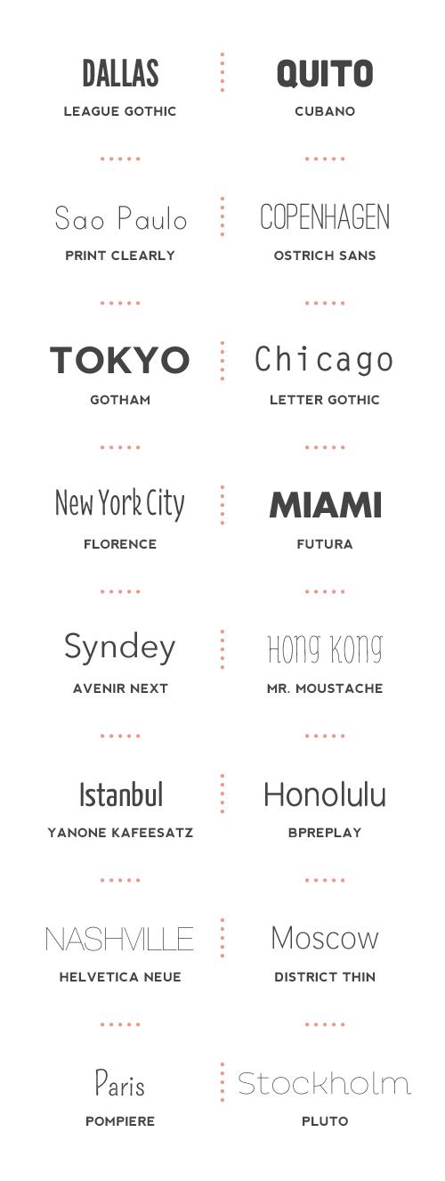 Quelques sortes de typographie.