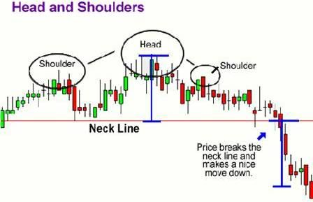 How To Trade Head And Shoulders Pattern A Head And Shoulders