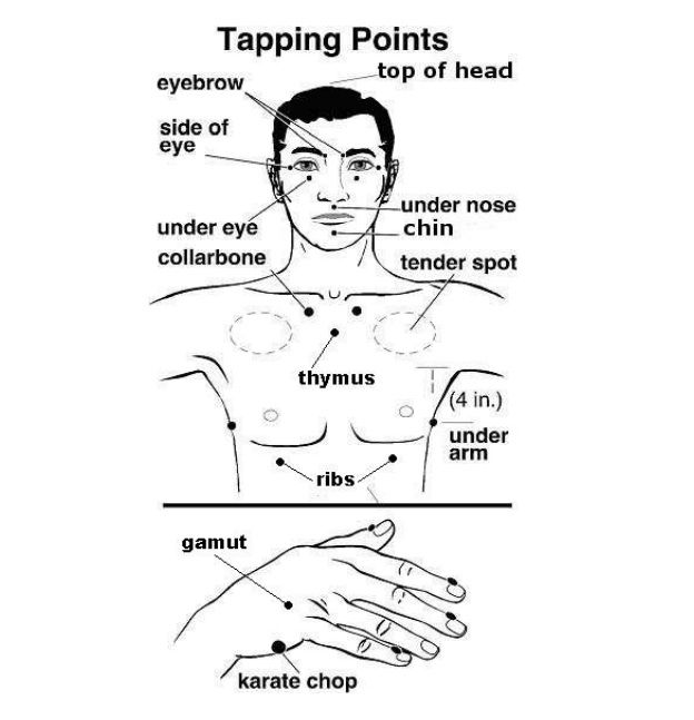 cfaf  cd    eft tapping pressure pointsg also chart for relaxation click image to print or download rh pinterest