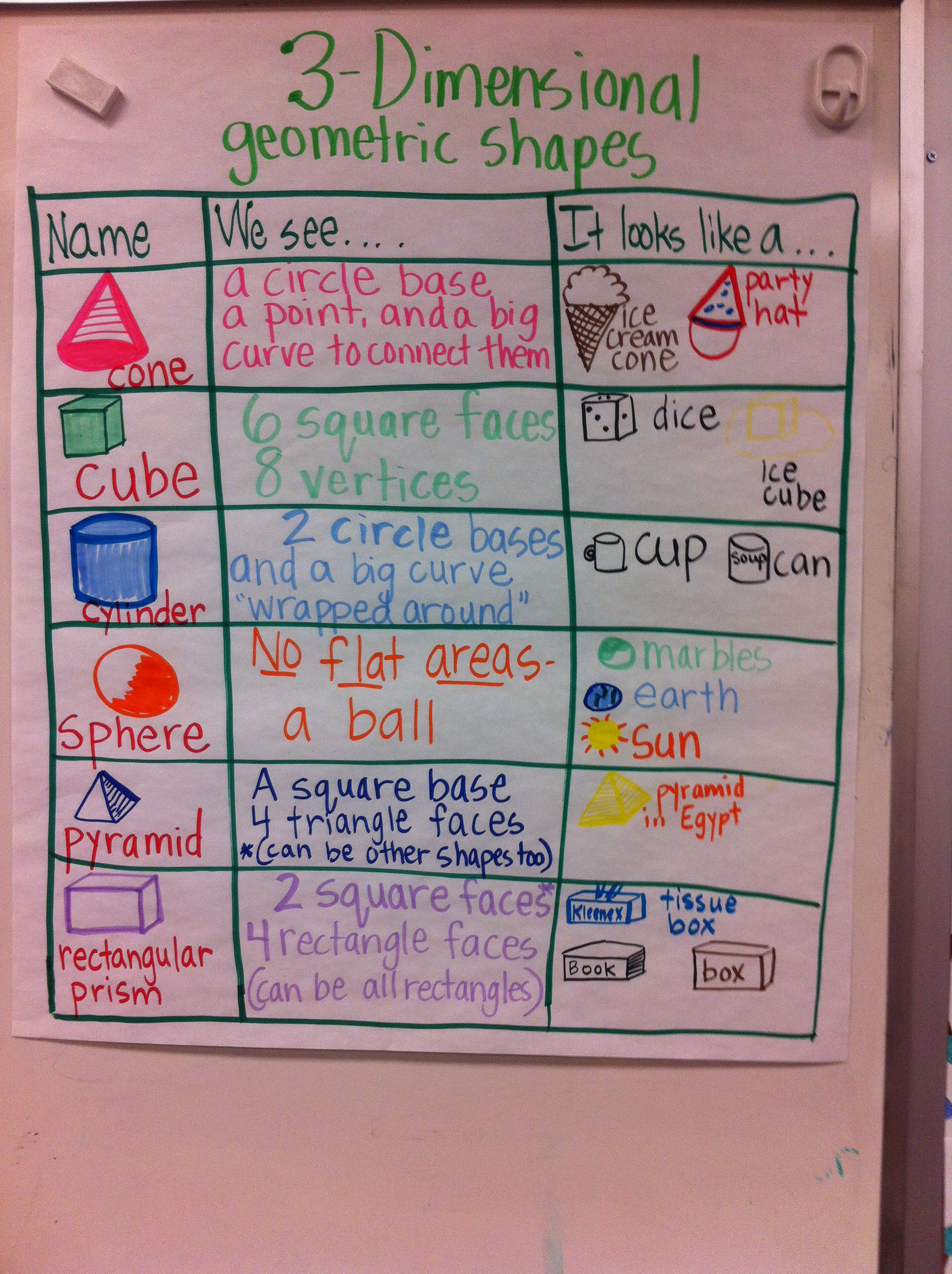 3d Geometric Shapes Anchor Chart With Images