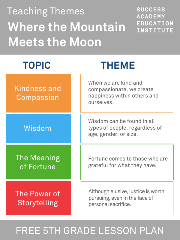 Themes Of Where The Mountain Meets The Moon Kindness And Compassion Wisdom The Meaning Of Fortune Success Academy Middle School Literacy Teaching Themes