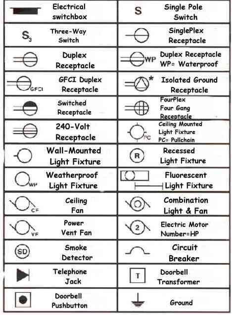 understanding how to read blueprints one of many free residential electrical symbols autocad autocad wiring diagram symbol download