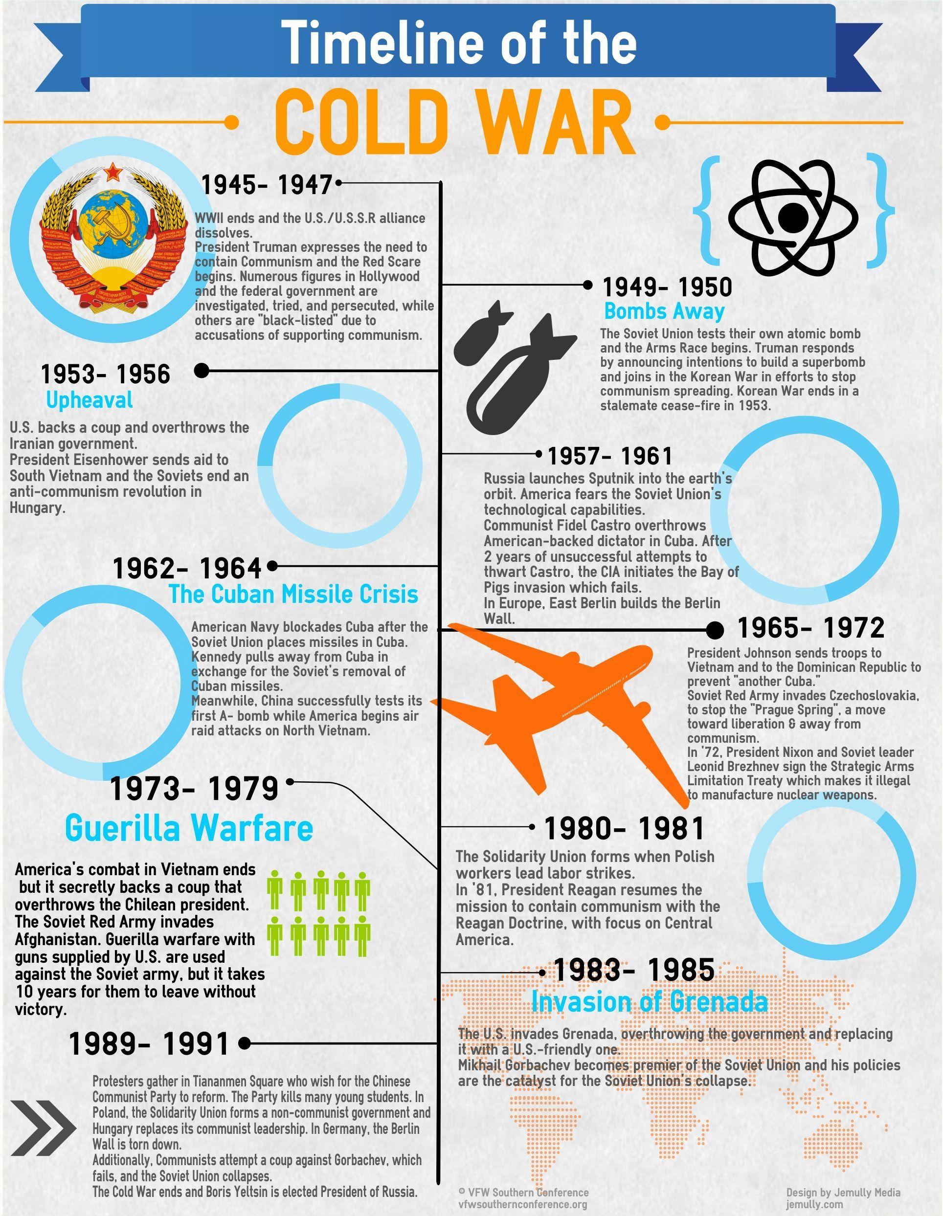 Cold War Timeline Worksheet