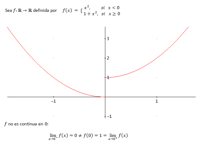 Ejemplo De La Gráfica De Una Función A Trozos Ejercicios Resueltos Teoría Matematicas