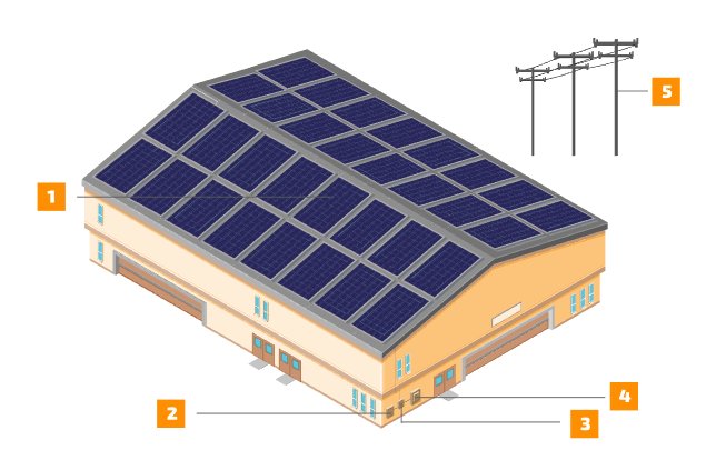 How Solar Works For Business With Images Solar Panel Technology Solar Power Diy Solar Installation