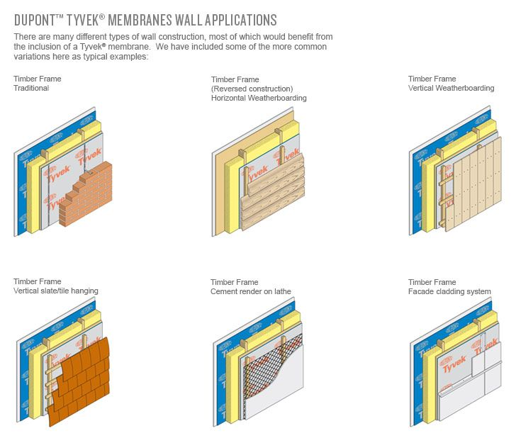 Types Of Timber Frame Structures | Frameswall.co