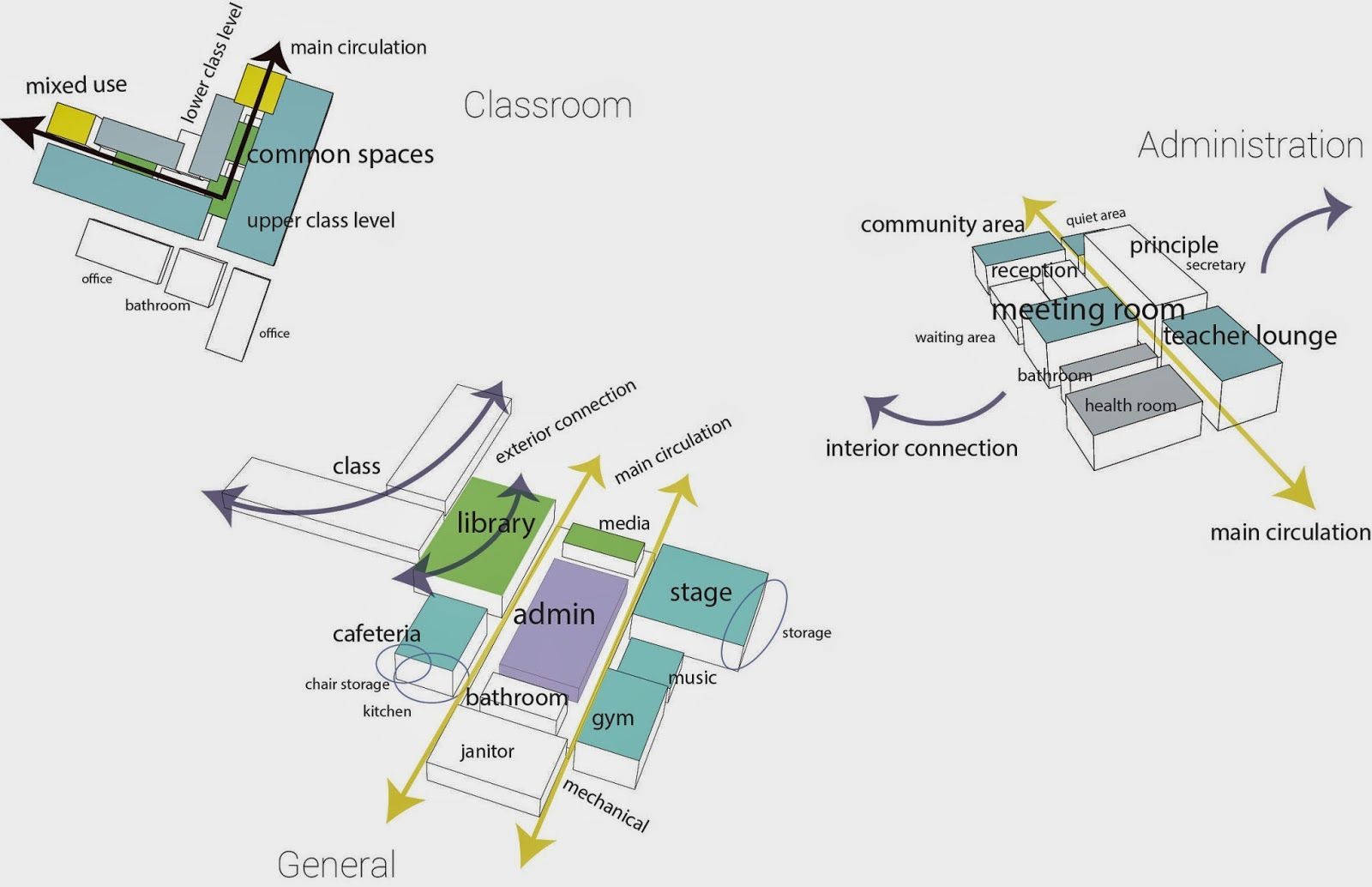 Architectural graphic design programming diagrams google for Concept 8 architects