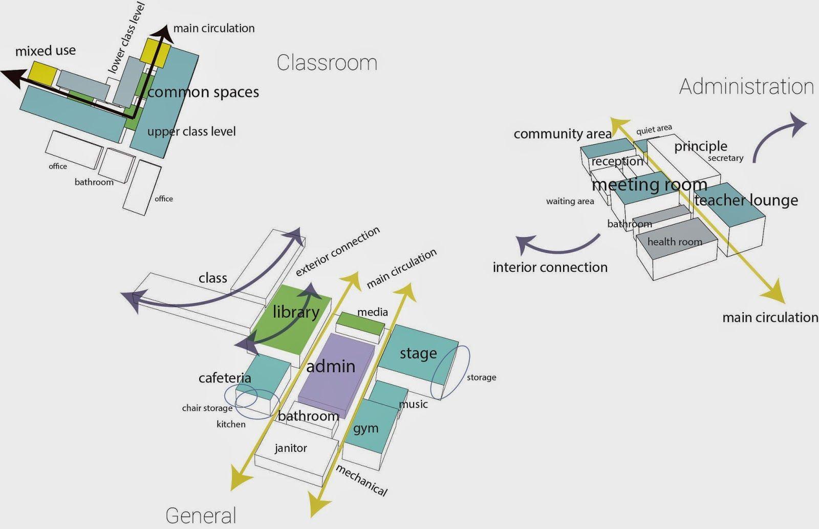 architectural program diagram and 2 2006 nissan altima belt graphic design programming diagrams google
