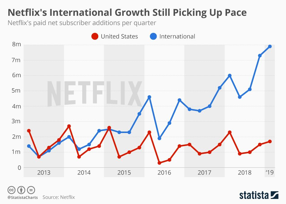 Infographic Stranger Things Helps Netflix Exorcise Subscriber