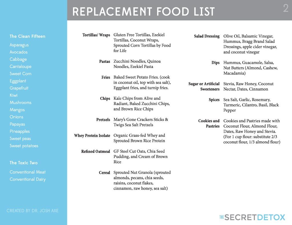 Dr Josh Axe 39 S Replacement Food List Which Provides Healthier Alternative