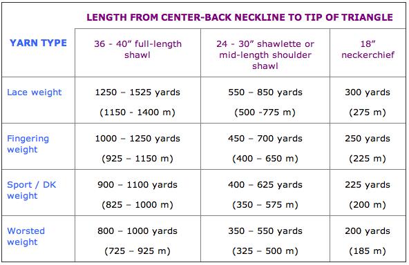 Triangle Shawl Guidelines For Yardage And Choosing Needle Size Triangle Shawls Shawl Crochet Wool
