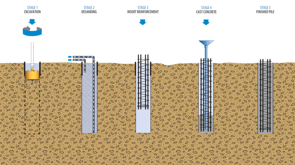Awesome Picture About How Drilled Shafts Are Installed