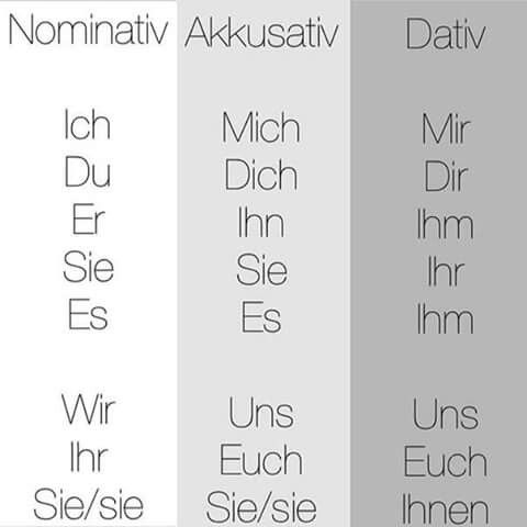 Nominativ akkusativ und dativ deutsch langue for Nominativ akkusativ dativ