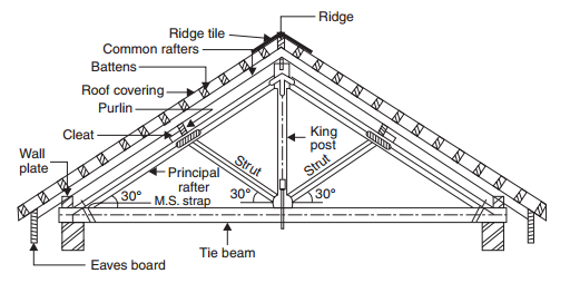 A Typical Wooden Truss King Past Roofconstruction Terminology Blogspot Com In 2020 Roof Truss Design Roof Trusses Steel Trusses