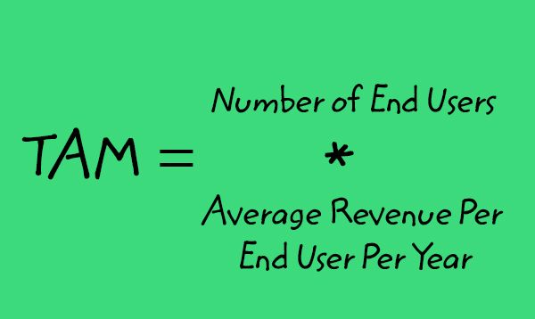 Image: The text says, 'TAM equals Number of End Users times Average Revenue per End User per Year'