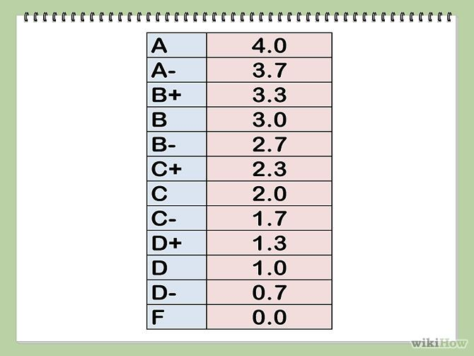 Grading Scale Chart  Google Search  Teaching Strategies
