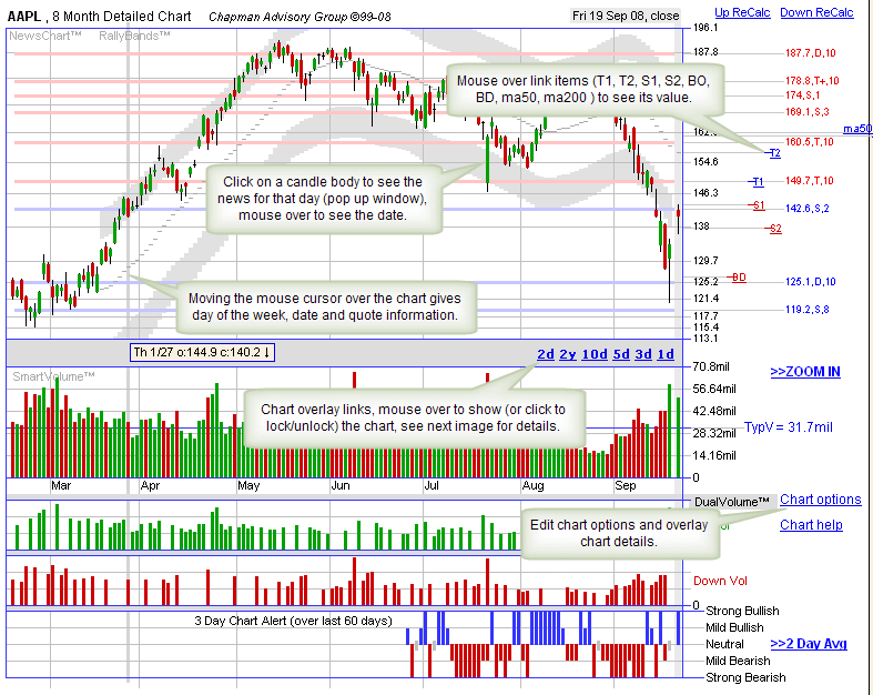 The Daily Stock Chart Uses An Intraday Stock Chart Overlay To Make