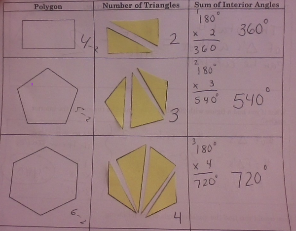 Hello again, I thought I would share another great discovery lesson that worked really well! I completed this lesson Wednesday with my 7th g...
