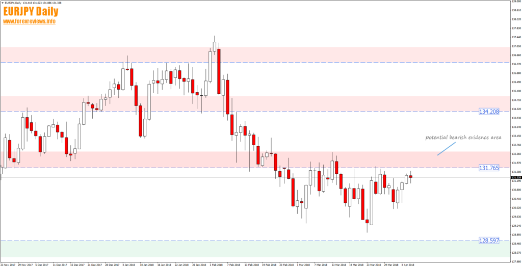 Weekly Forex Review 9th To The 13th Of April Forex Week Reviews