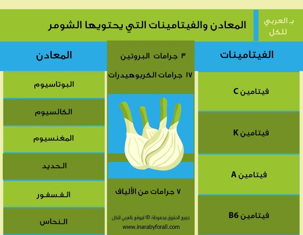 فوائد الشومر أو الشمر المذهلة جديدة 17 فائدة بـ العربي Wellness