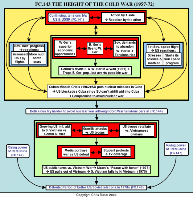Teach History Using Flow Charts   Over 200 Topics And
