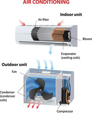 What Are Evaporator Coils Energy Saving Tips Save Energy Coils