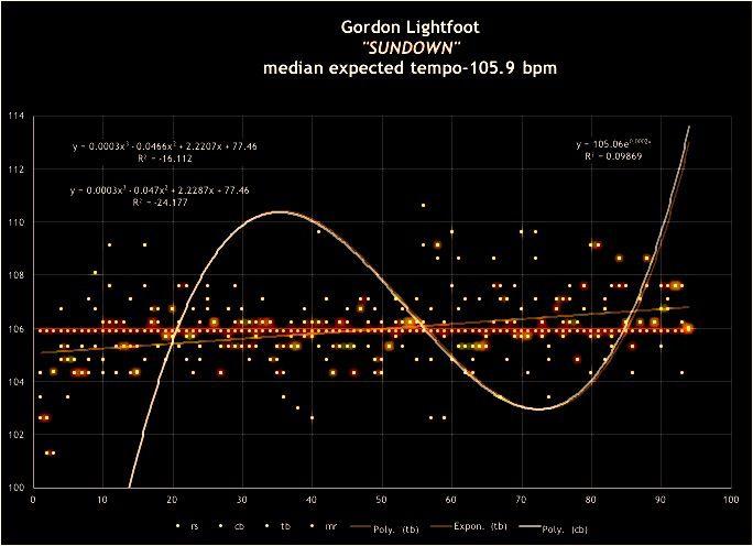 Gordon-Lightfoot-Sundown-used-towel-harmonic-tempo-map-7746