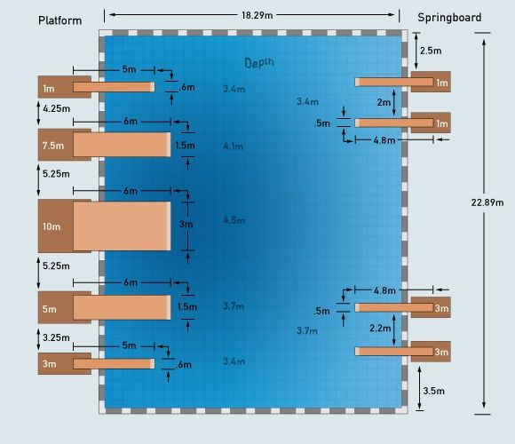 diving pool dimensions isportcom