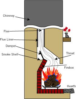 Great informations about Fireplaces & Wood Stoves.  Also tips for all woodburning fireplaces.  Learn more about operation and components of your woodstove and fireplace.