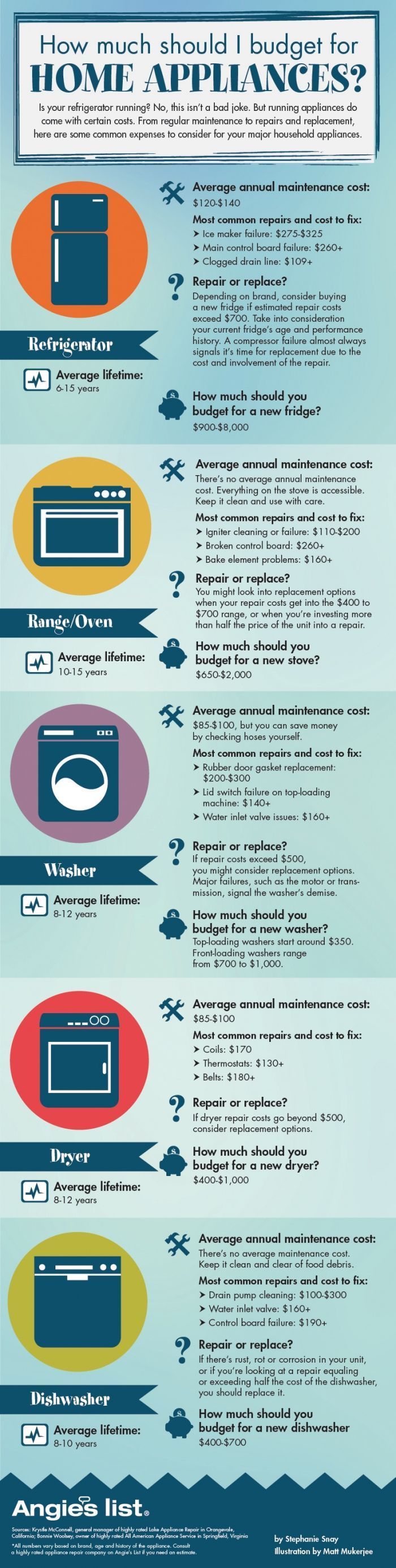 How Much Do Home Appliances Cost Home Repairs Home Appliances Appliance Repair
