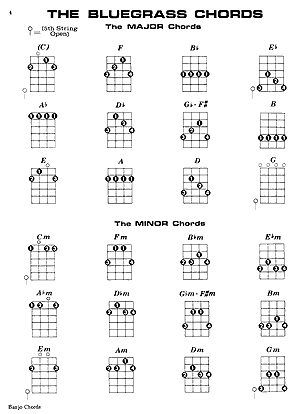 Sheet Music For Banjo  Mel Bay  Banjo Chords  Banjo Content